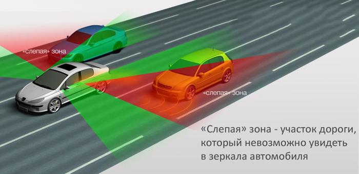Слепые зоны на дороге
